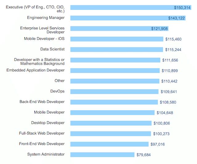 שכר שנתי ממוצע בארה״ב. הנתונים מתייחסים למפתחים עם ניסיון של 5 שנים ומעלה