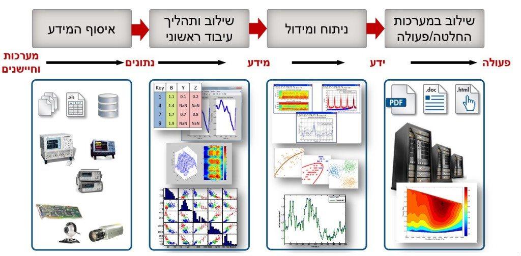השלבים המרכזיים בביצוע Data Analytics