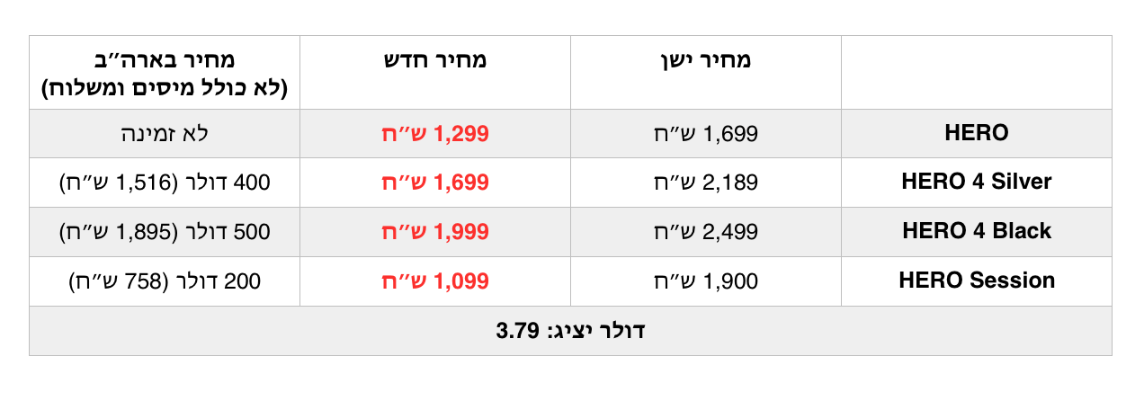 gopro prices in israel