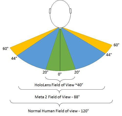 ההבדלים בין זוויות הראייה הם אחד מהדברים המשמעותיים במשקפי מציאות רבודה. איור: גיקטיים