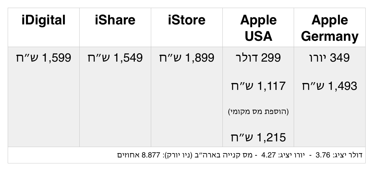 apple prices watch