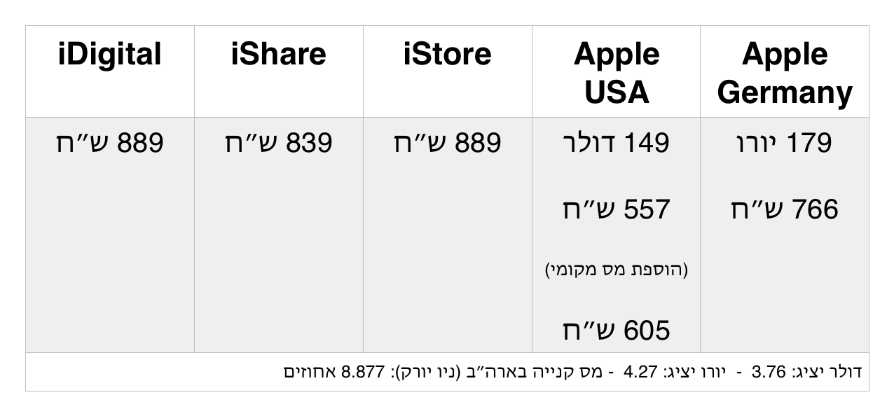 apple prices apple tv