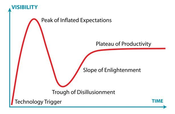 hype lifecycle