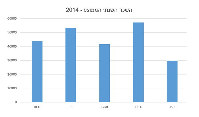 מקור נתונים: OECD, גרפיקה: גיקטיים