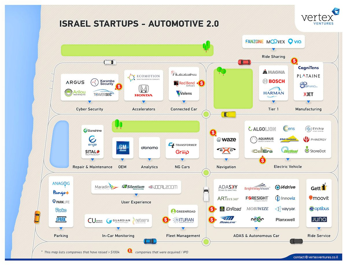 Israel Startups - Automotive 2.0 by Vertex Ventures - לחצו להגדלה