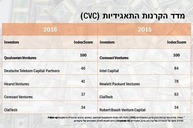 מדד CVC