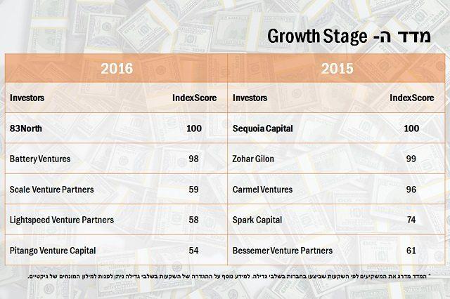 מדד Growth