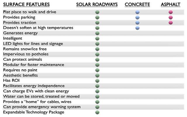 מצאו את ההבדלים. מקור: Solar Roadways