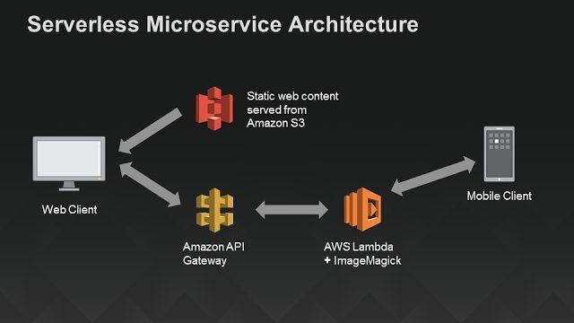"""מקור: אמזון. לטעמי השימוש כאן במונח """"Microservice"""" הוא לא ממש מדויק. אם היו גם מציינים גם Big Data, דוקר, ו-IoT - זה היה כבר יותר הגיוני."""