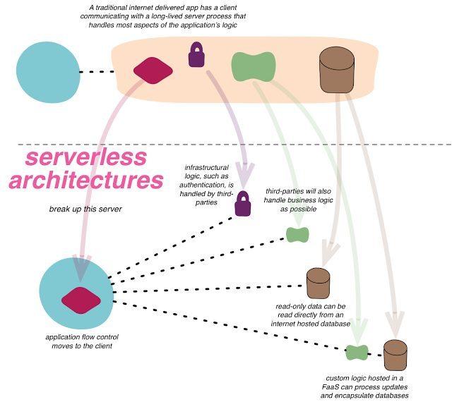 טרנפורמציה של ארכיטקטורת Client-Server לארכיטקטורת Serverless. מקור: Bliki