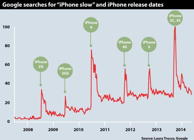 חיפוש בגוגל בנוגע לאיטיות מכשירי אייפון ביחס למועד ההכרזה של דגם חדש