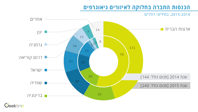 pie-chart-heb