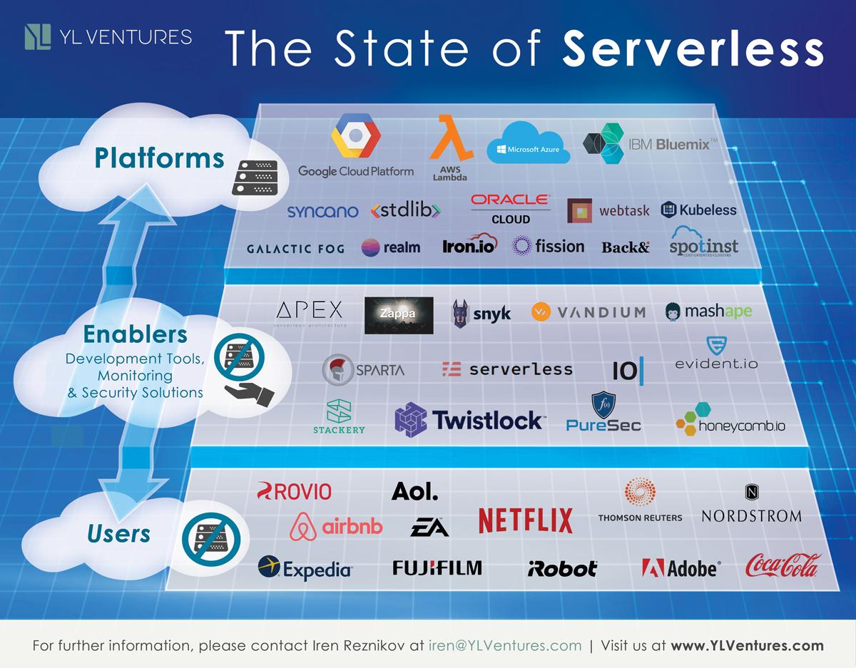 serverless infographic