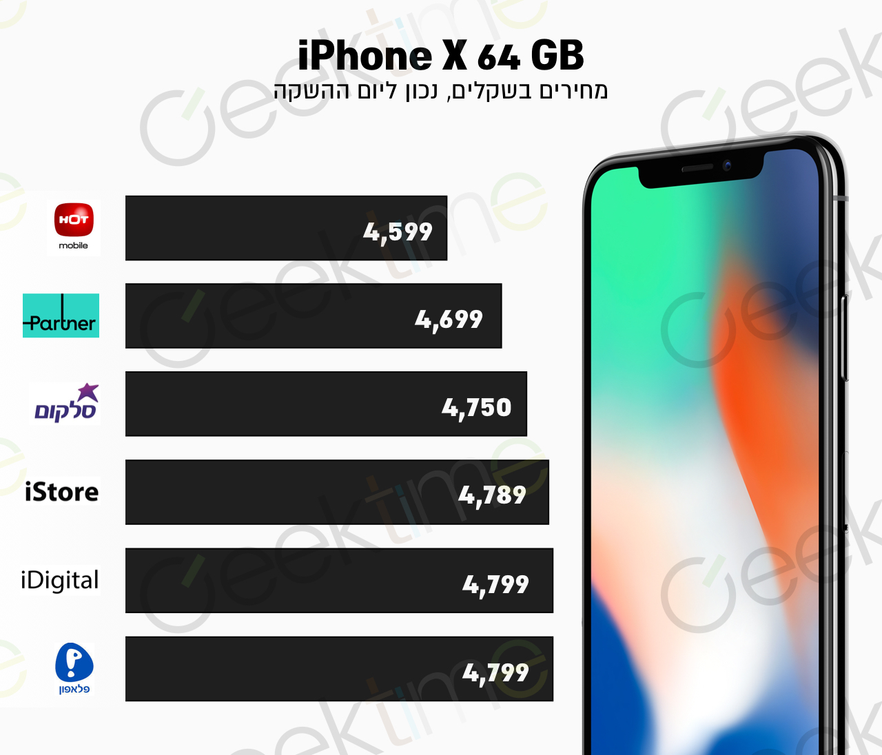 iphone x prices in israel